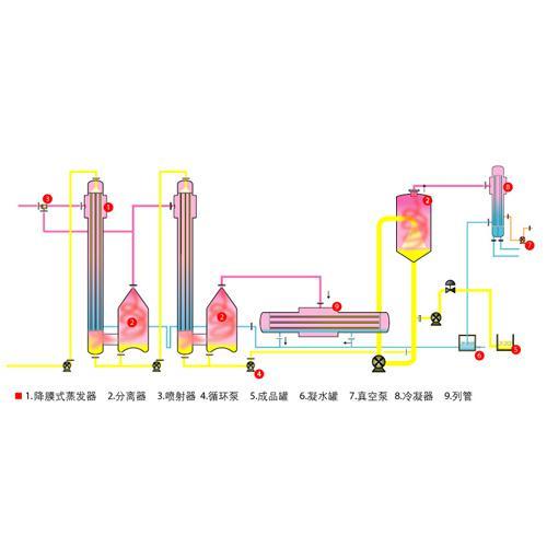 二效降膜加强制循环蒸发器