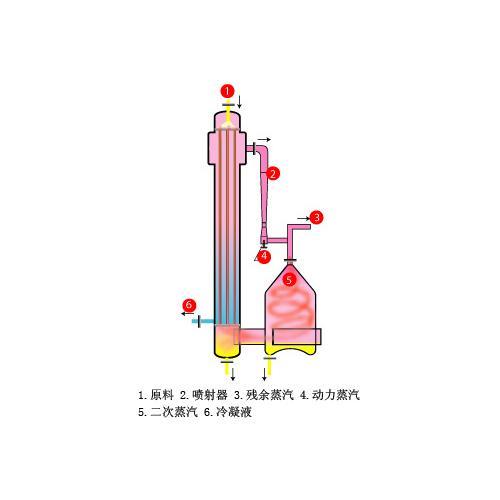 热力蒸汽再压缩(TVR)