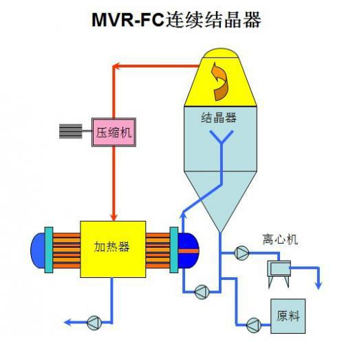 MVR蒸发结晶器