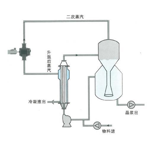 MVR-OSLO连续结晶器