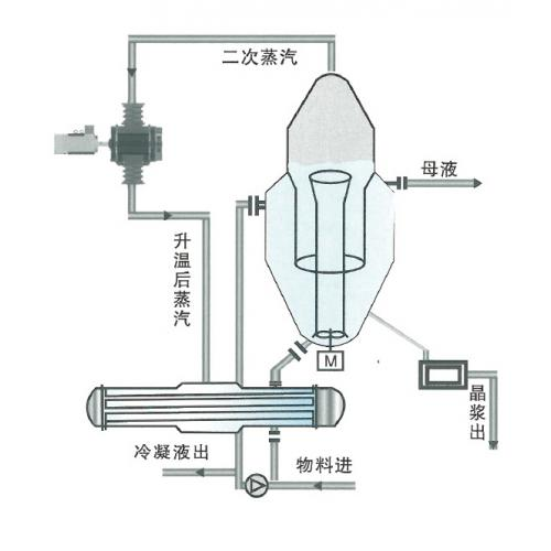 MVR-DTB连续结晶器