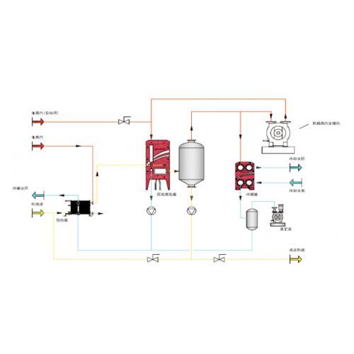 MVR蒸发系统原理图