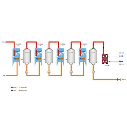 多效蒸发器系统