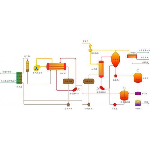 燃煤电厂脱硫废水零排放处理工艺