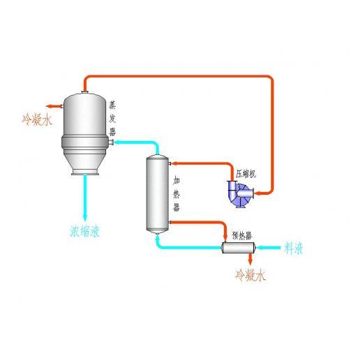 MVR蒸发结晶工艺
